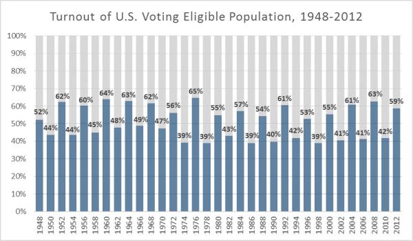 ResizedImage600351-turnout-chart