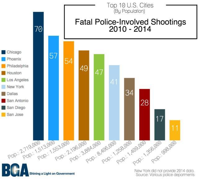 Police_Involved_shootings
