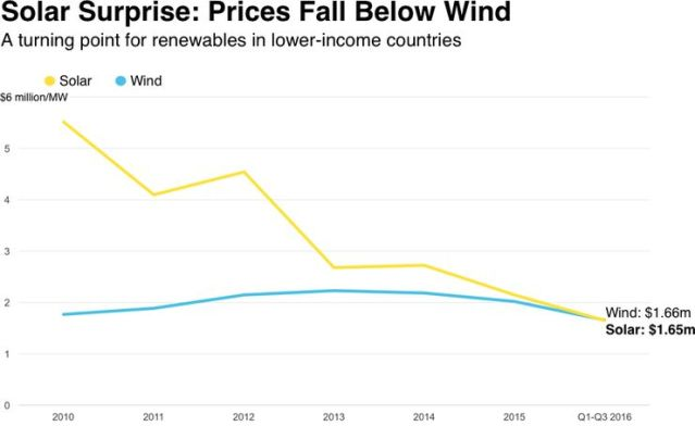 The Bloomberg data show how the price of solar power has dropped to a third of what it was in 2010.