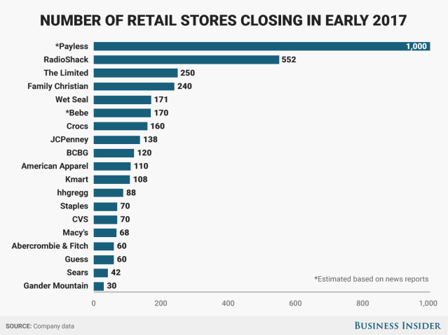 """It s being described as """"one of the biggest waves of retail closures in  decades."""" 844a567a5d034"""